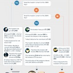 Understanding a convertible loan - Infographic