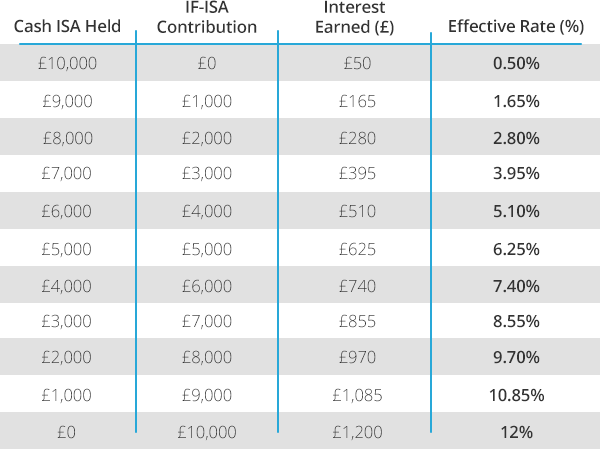TABLE: EFFECTIVE ANNUAL INTEREST RATES ON DIFFERENT CASH/IF-ISA CONTRIBUTIONS