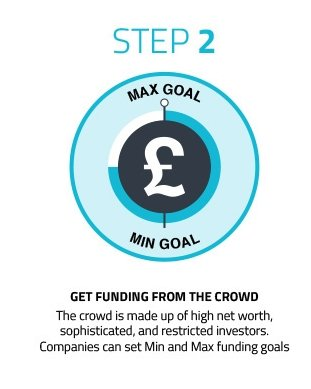 Step 2) Get funding for your idea from the Crowd of Investors, Crowdfunding